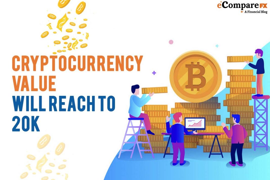 Cryptocurrency value will reach to 20K -eCompareFX News