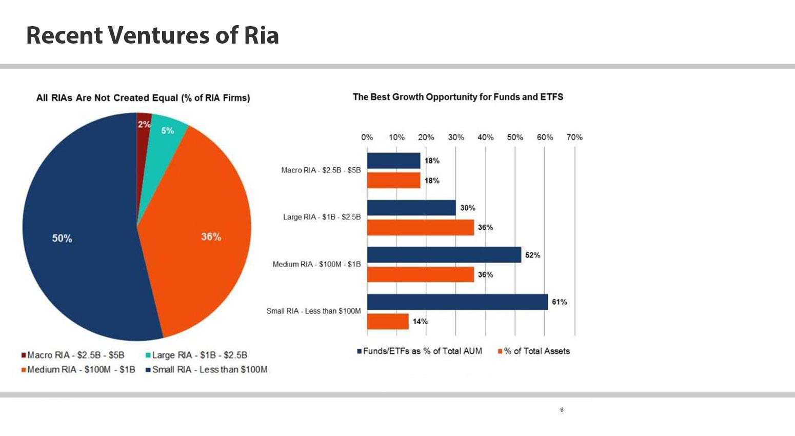 Recent Ventures of Ria