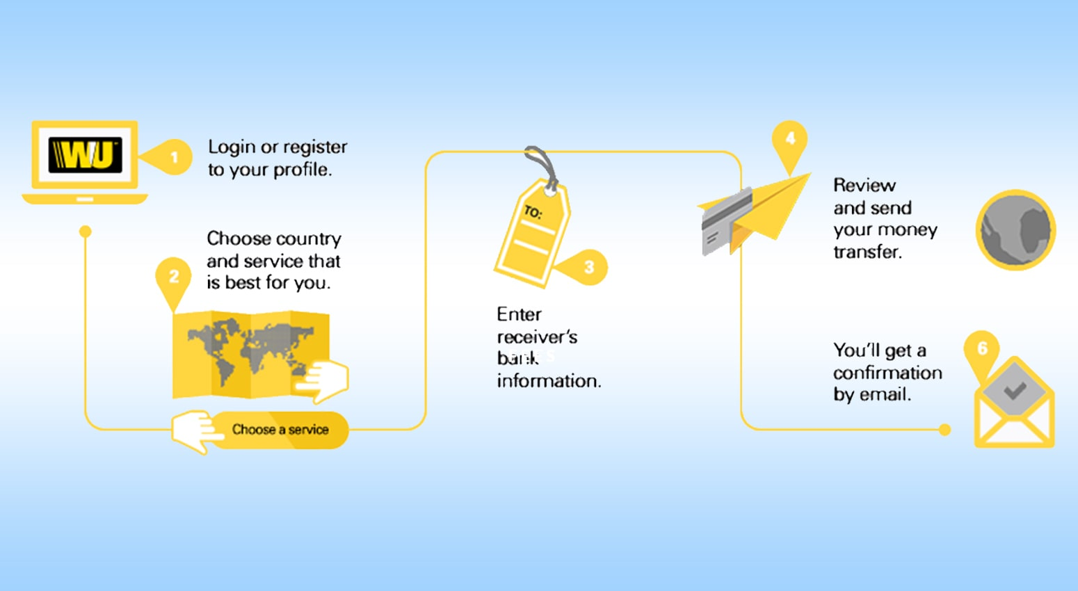 Registering And Transferring With Western Union