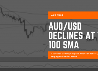 AUDUSD Declines At The 100 SMA - eCompareFX