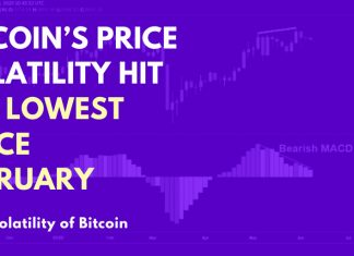 Bitcoin's Price Volatility Hit the Lowest Since February